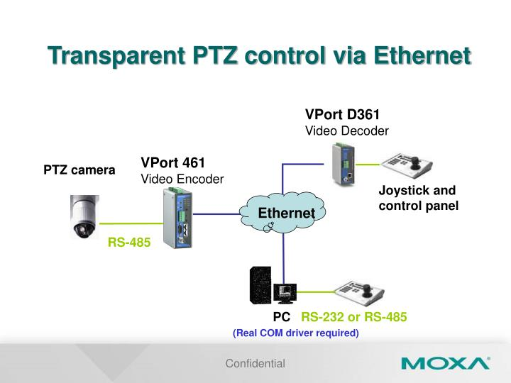 Transparent PTZ control via Ethernet