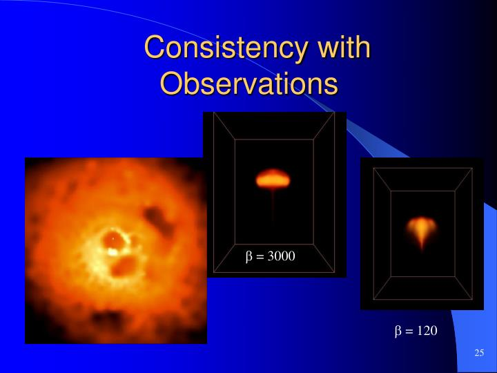 Consistency with Observations