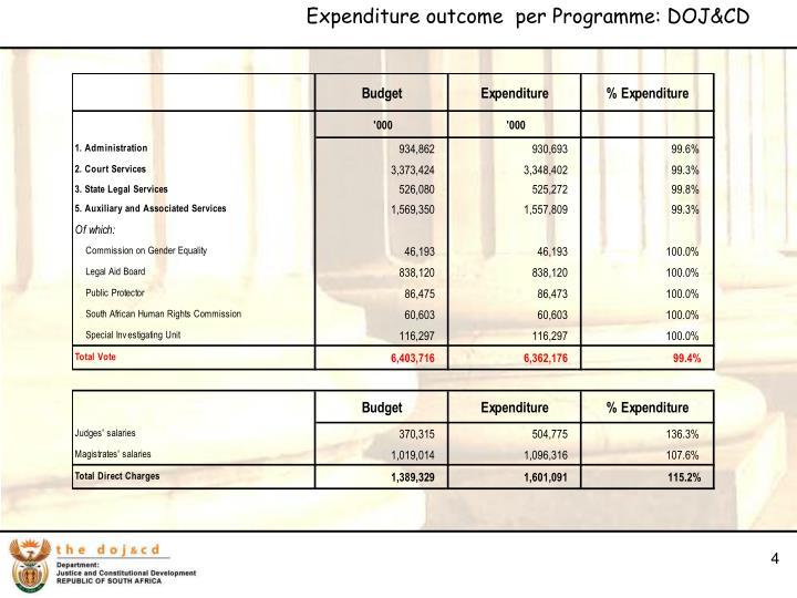 Expenditure outcome  per Programme: DOJ&CD