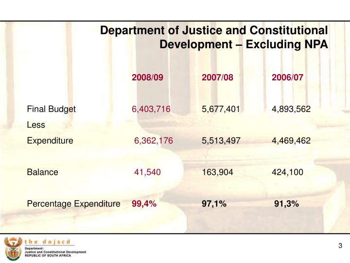 Department of Justice and Constitutional Development – Excluding NPA
