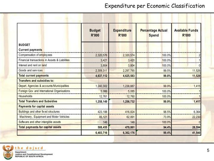 Expenditure per Economic Classification