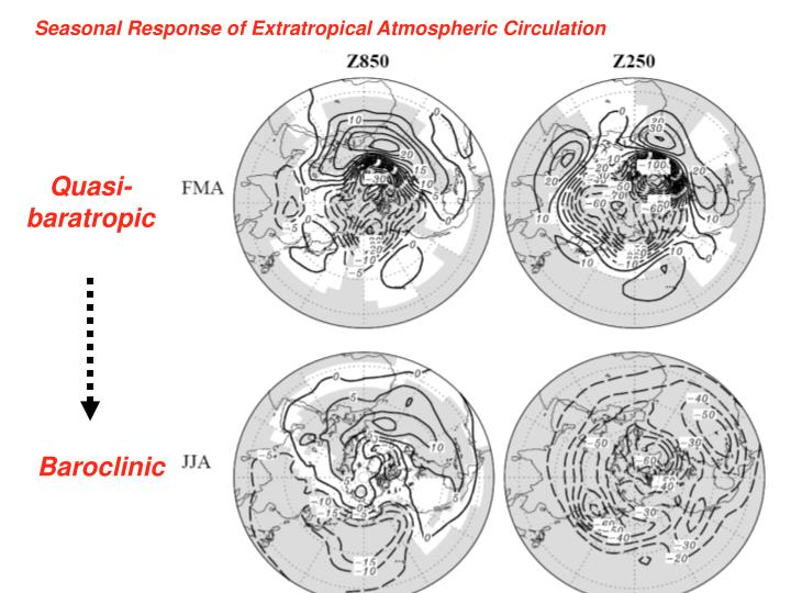 Seasonal Response of Extratropical Atmospheric Circulation