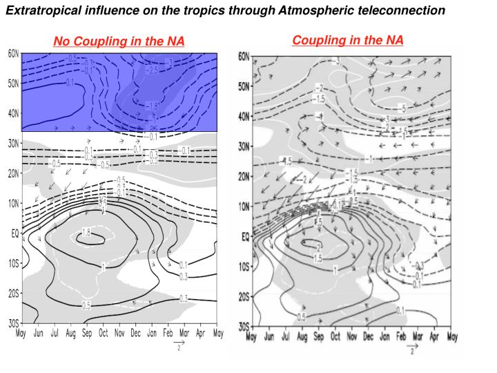 Extratropical influence on the tropics through Atmospheric teleconnection