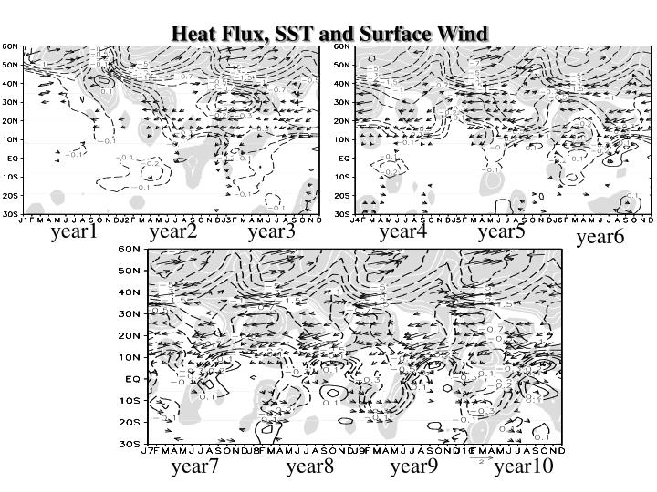 Heat Flux, SST and Surface Wind
