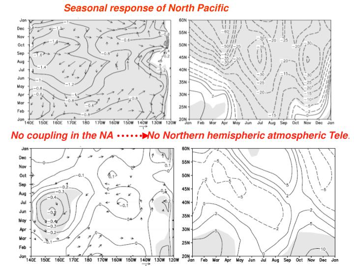 Seasonal response of North Pacific