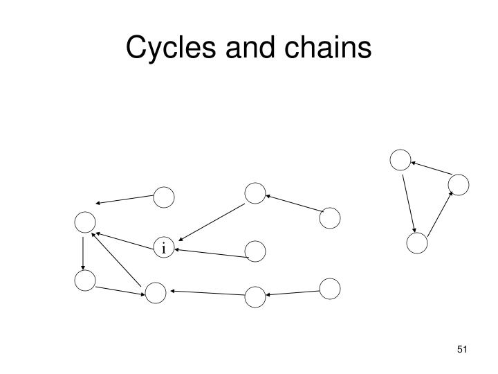 Cycles and chains