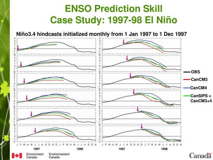 Niño3.4 hindcasts initialized monthly from 1 Jan 1997 to 1 Dec 1997