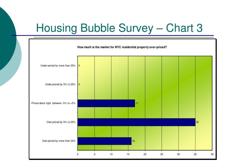 Housing Bubble Survey – Chart 3