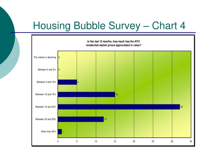 Housing Bubble Survey – Chart 4