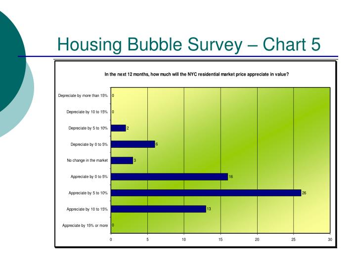 Housing Bubble Survey – Chart 5