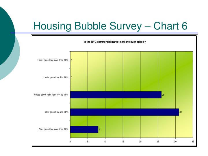 Housing Bubble Survey – Chart 6