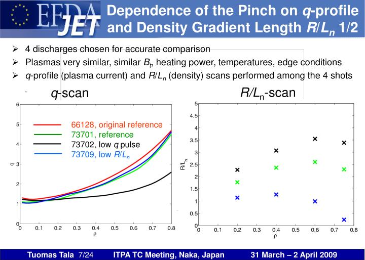 Dependence of the Pinch on