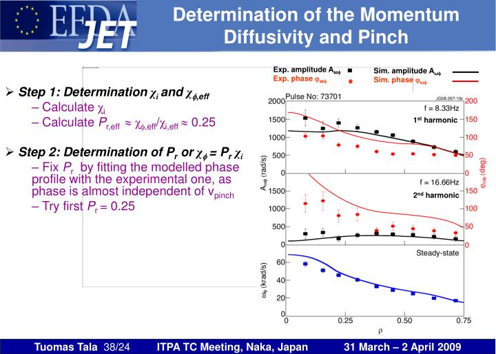 Determination of the Momentum Diffusivity and Pinch