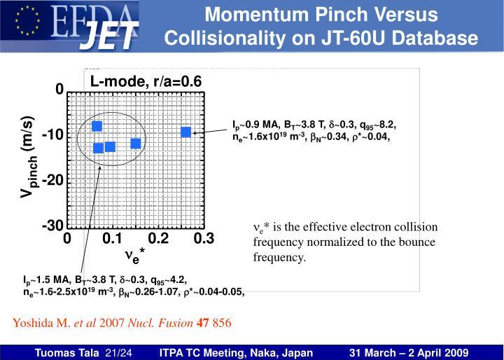 Momentum Pinch Versus Collisionality on JT-60U Database