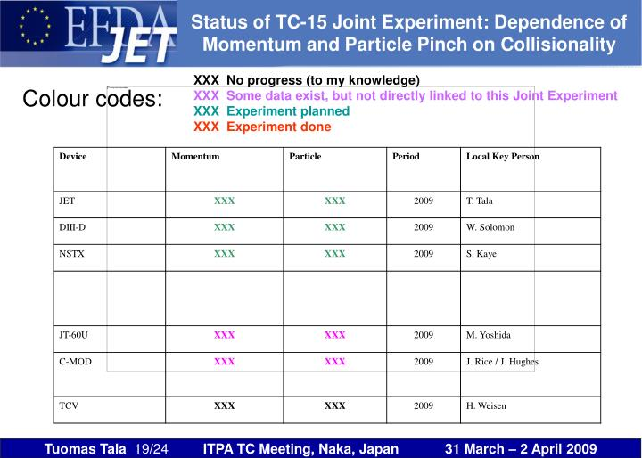 Status of TC-15 Joint Experiment: Dependence of Momentum and Particle Pinch on Collisionality