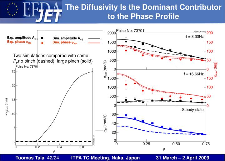 The Diffusivity Is the Dominant Contributor to the Phase Profile