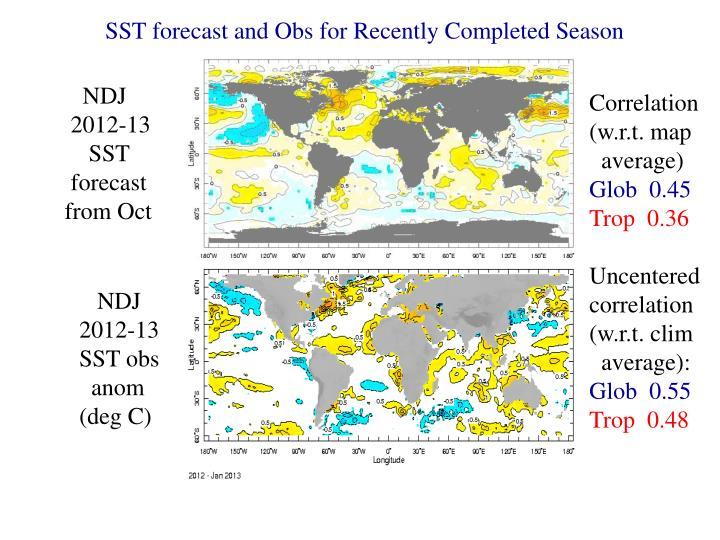 SST forecast and