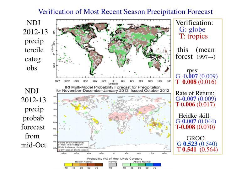 Verification of Most Recent Season Precipitation Forecast