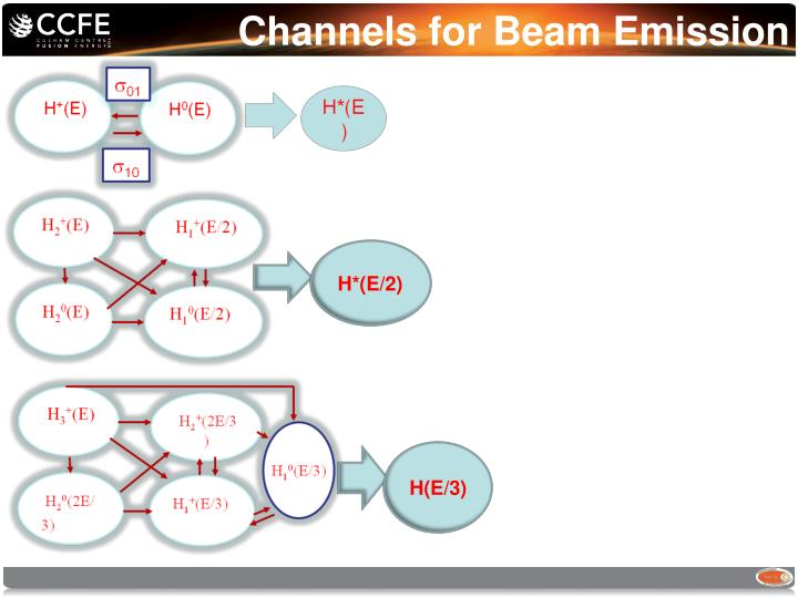 Channels for Beam Emission