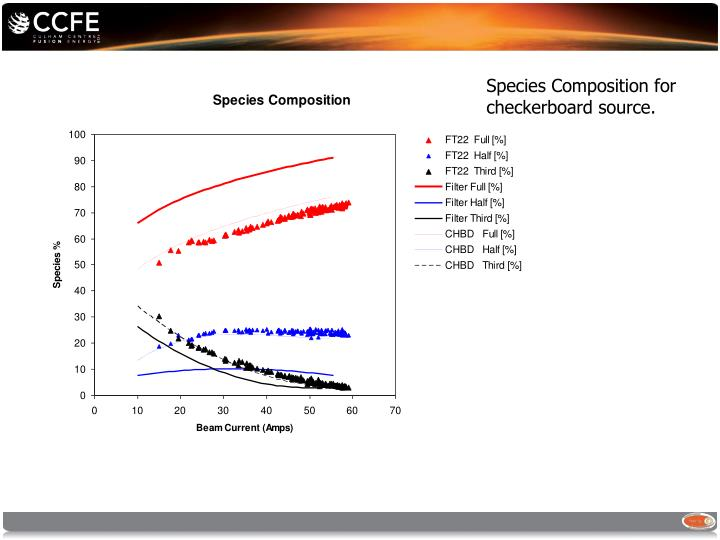Species Composition for checkerboard source.
