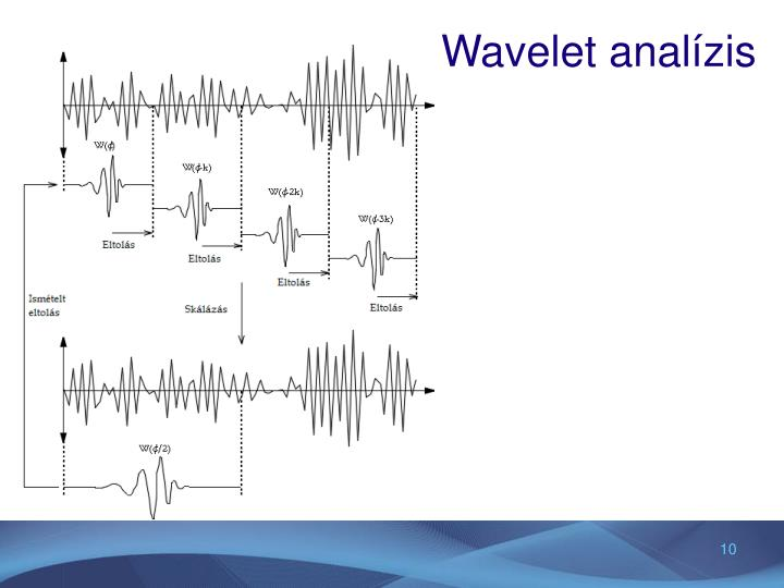 Wavelet analízis