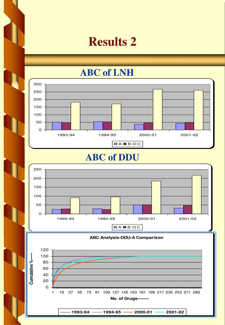 ABC of LNH