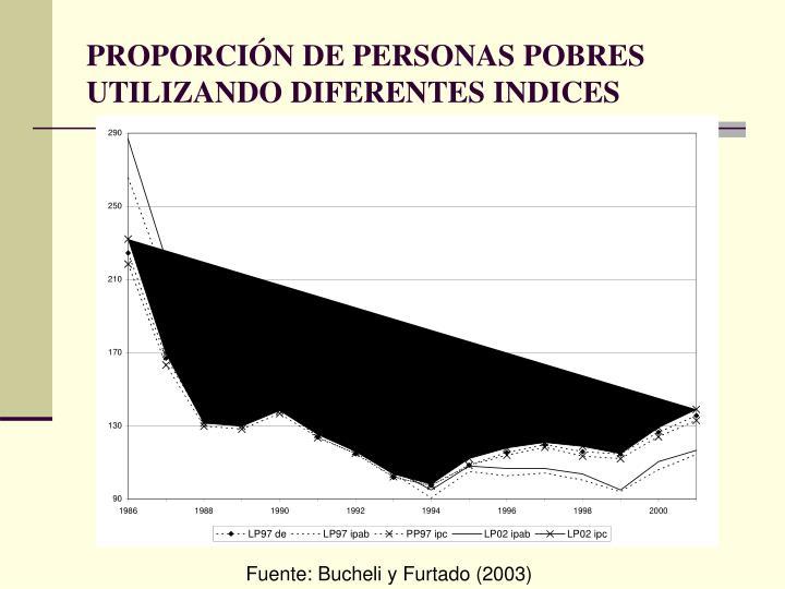 PROPORCIÓN DE PERSONAS POBRES UTILIZANDO DIFERENTES INDICES