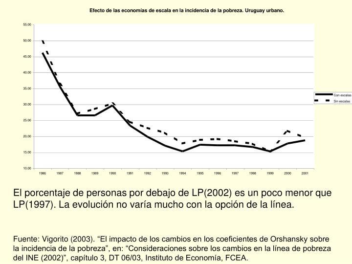 El porcentaje de personas por debajo de LP(2002) es un poco menor que LP(1997). La evolución no varía mucho con la opción de la línea.
