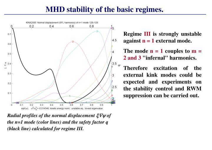 MHD stability