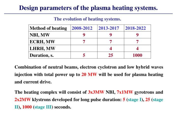 Design parameters of the plasma heating systems.