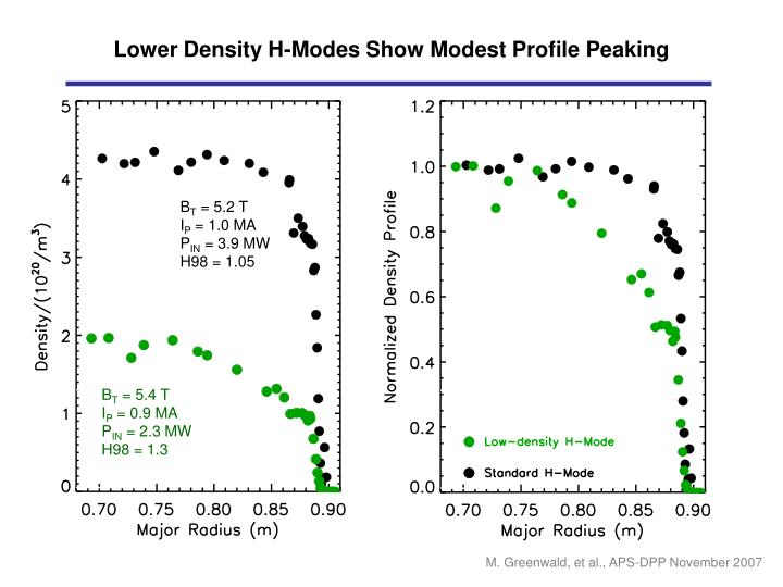 Lower Density H-Modes Show Modest Profile Peaking