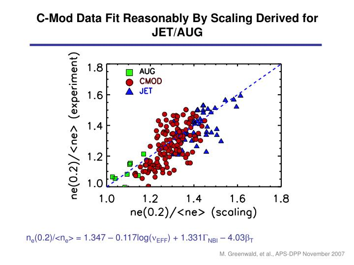 C-Mod Data Fit Reasonably By Scaling Derived for JET/AUG