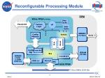 reconfigurable processing module