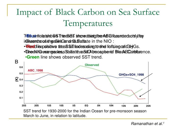 Impact of Black Carbon on Sea Surface Temperatures