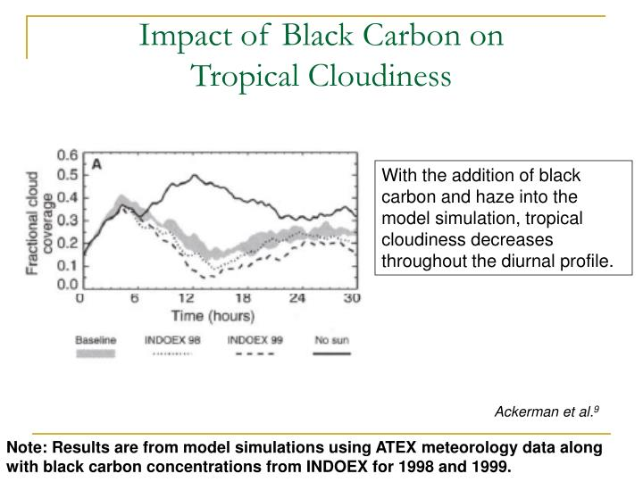 Impact of Black Carbon on