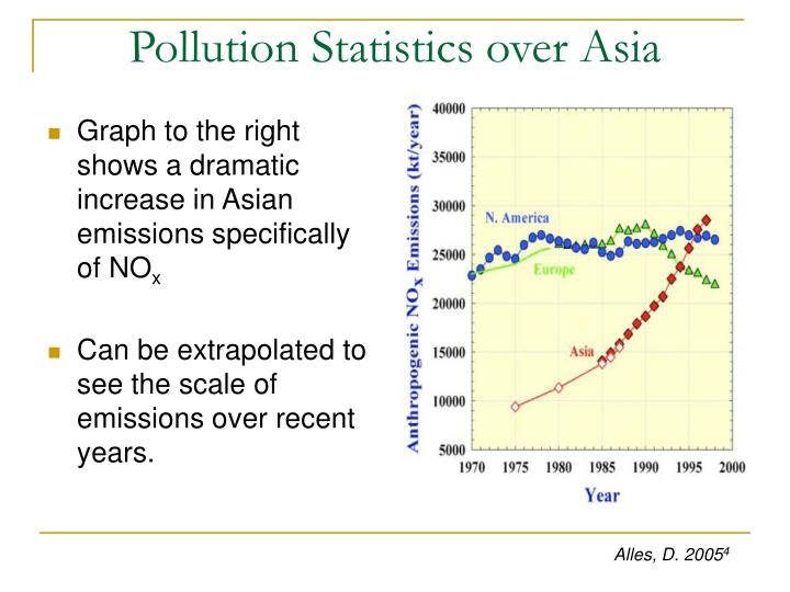 Graph to the right shows a dramatic increase in Asian emissions specifically of NO