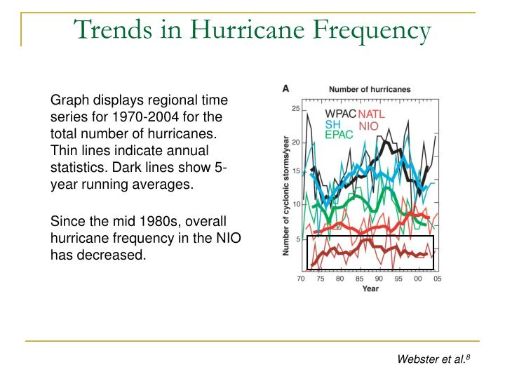 Trends in Hurricane Frequency