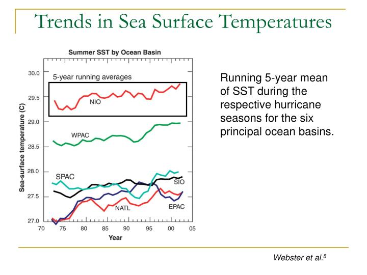 Trends in Sea Surface Temperatures