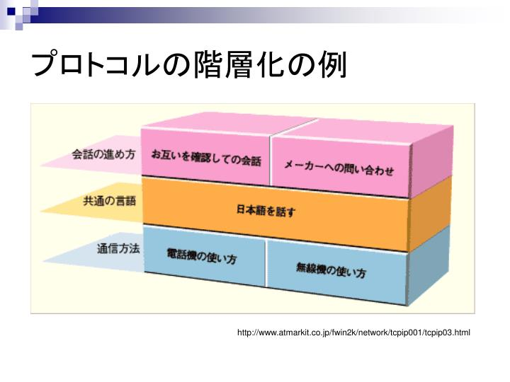 プロトコルの階層化の例