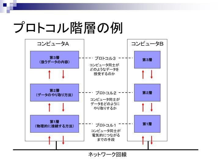 プロトコル階層の例