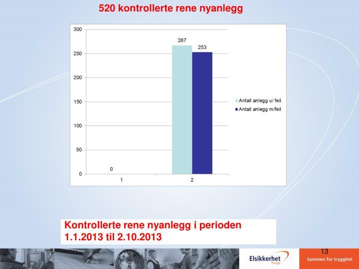 520 kontrollerte rene nyanlegg
