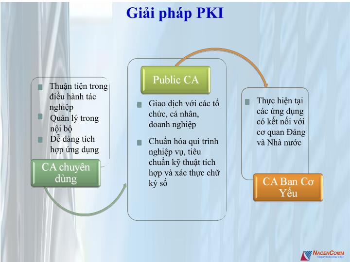 Giải pháp PKI