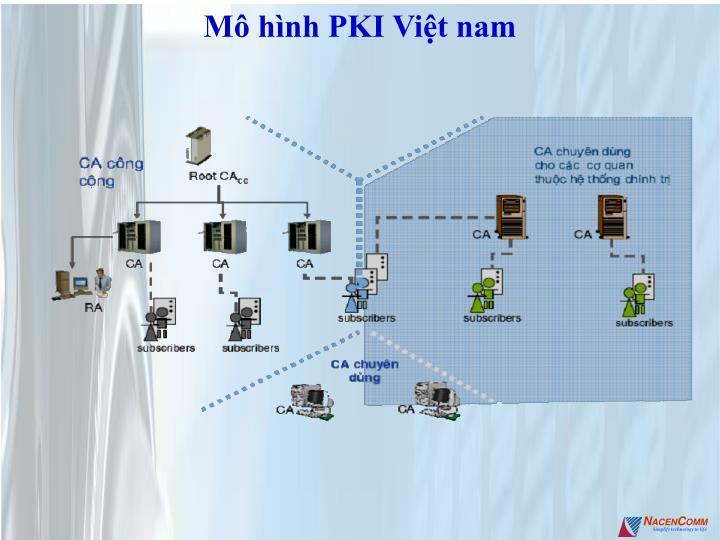 Mô hình PKI Việt nam