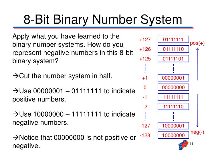 8-Bit Binary Number System