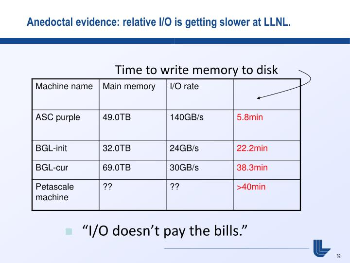 Anedoctal evidence: relative I/O is getting slower at LLNL.