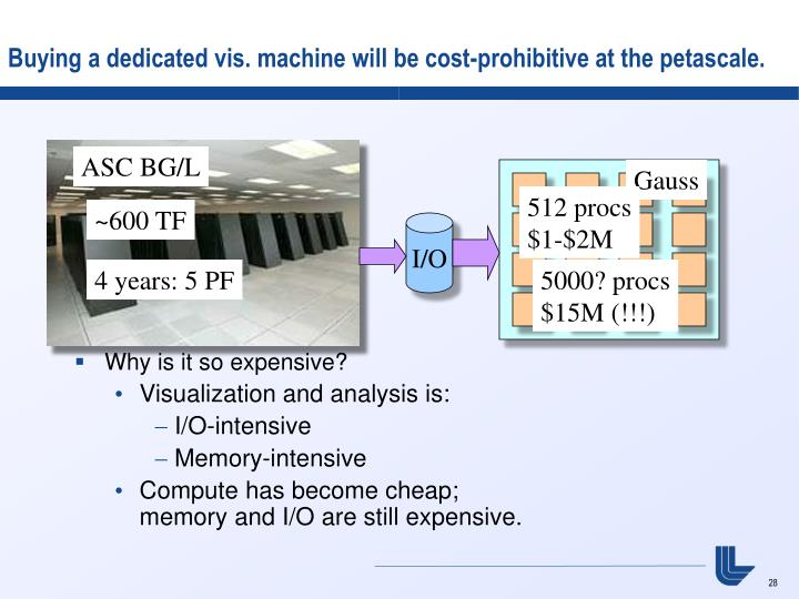 Buying a dedicated vis. machine will be cost-prohibitive at the petascale.