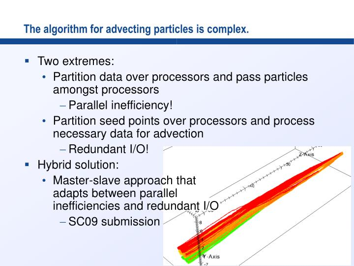 The algorithm for advecting particles is complex.