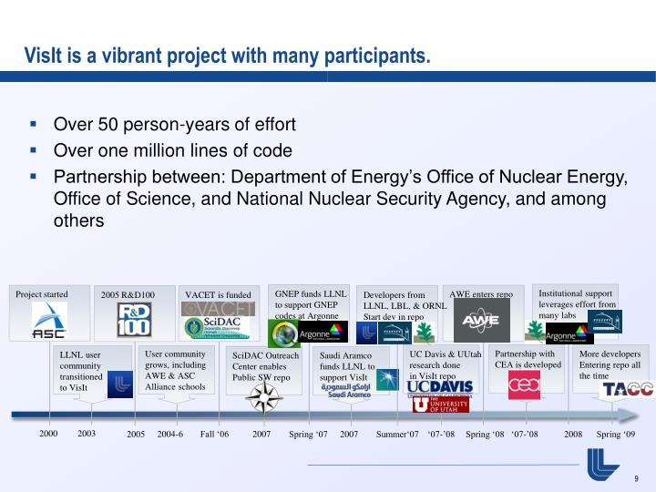 VisIt is a vibrant project with many participants.
