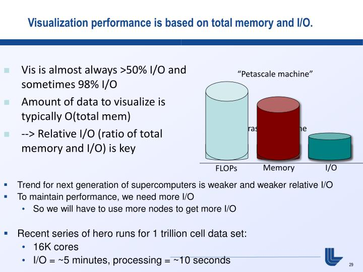 Visualization performance is based on total memory and I/O.