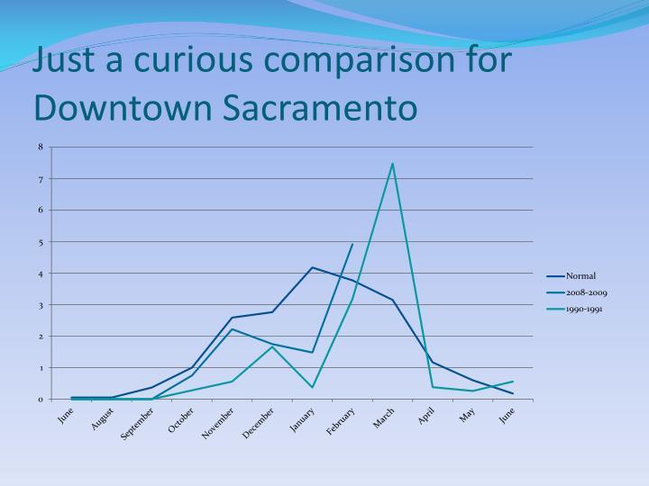 Just a curious comparison for Downtown Sacramento